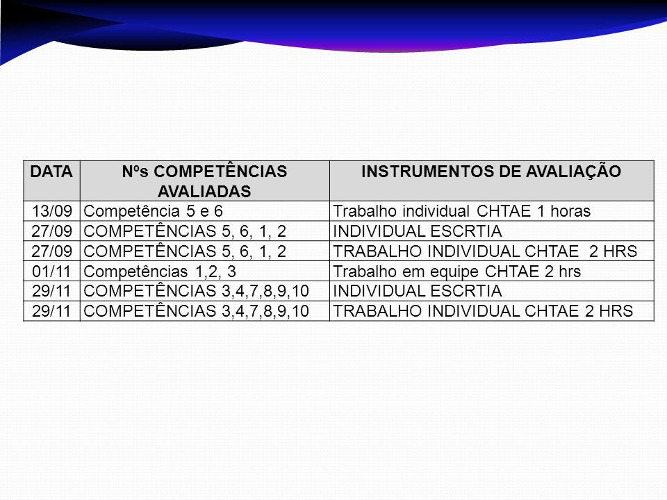 DATANºs COMPETÊNCIAS AVALIADAS INSTRUMENTOS DE AVALIAÇÃO 13/09Competência 5 e 6Trabalho individual CHTAE 1 horas 27/09COMPETÊNCIAS 5, 6, 1, 2INDIVIDUA