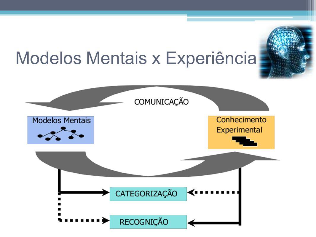 Modelos Mentais x Experiência
