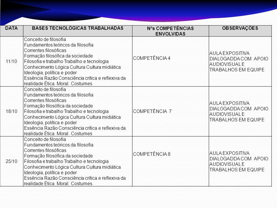DATABASES TECNOLÓGICAS TRABALHADASNºs COMPETÊNCIAS ENVOLVIDAS OBSERVAÇÕES 11/10 Conceito de filosofia Fundamentos teóricos da filosofia Correntes filo