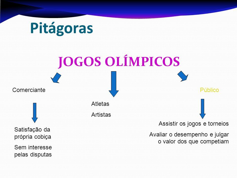 Pitágoras JOGOS OLÍMPICOS Comerciante Atletas Artistas Público Satisfação da própria cobiça Sem interesse pelas disputas Assistir os jogos e torneios