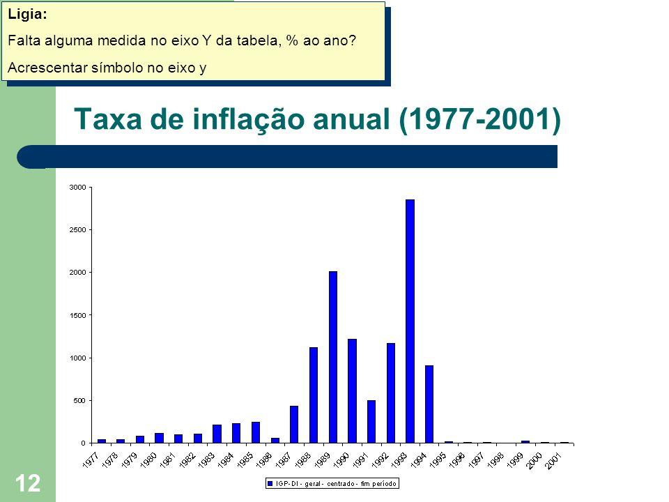 12 Taxa de inflação anual (1977-2001) Ligia: Falta alguma medida no eixo Y da tabela, % ao ano? Acrescentar símbolo no eixo y Ligia: Falta alguma medi