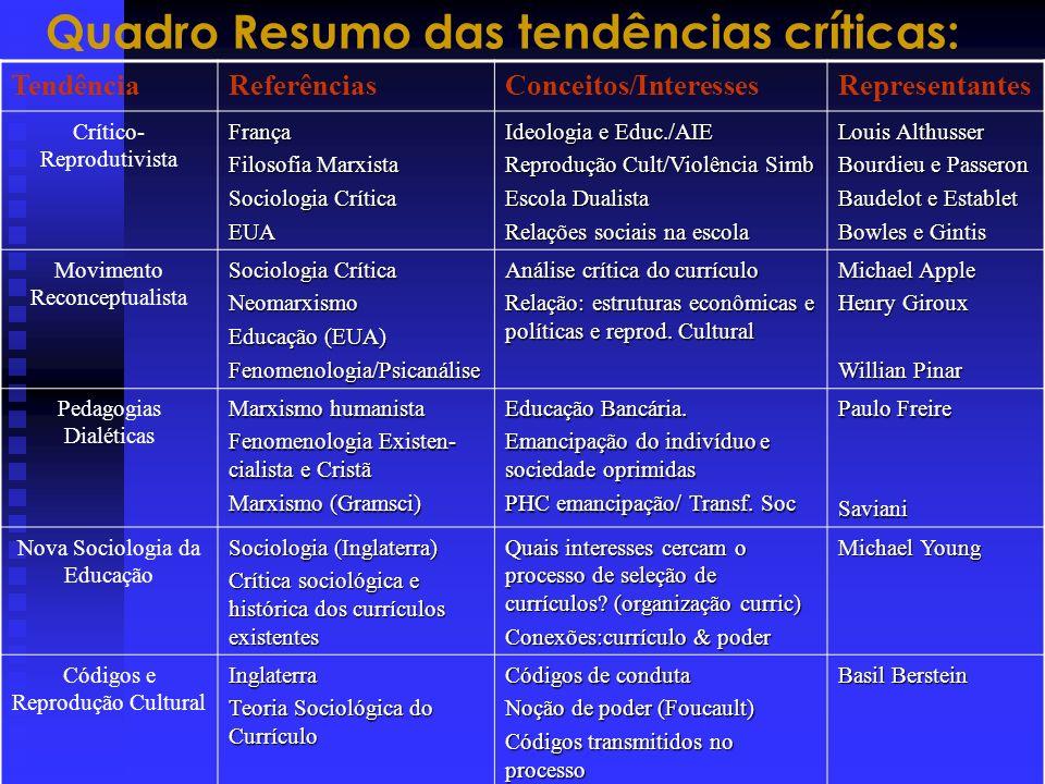 Quadro Resumo das tendências críticas: TendênciaReferênciasConceitos/InteressesRepresentantes Crítico- ReprodutivistaFrança Filosofia Marxista Sociolo