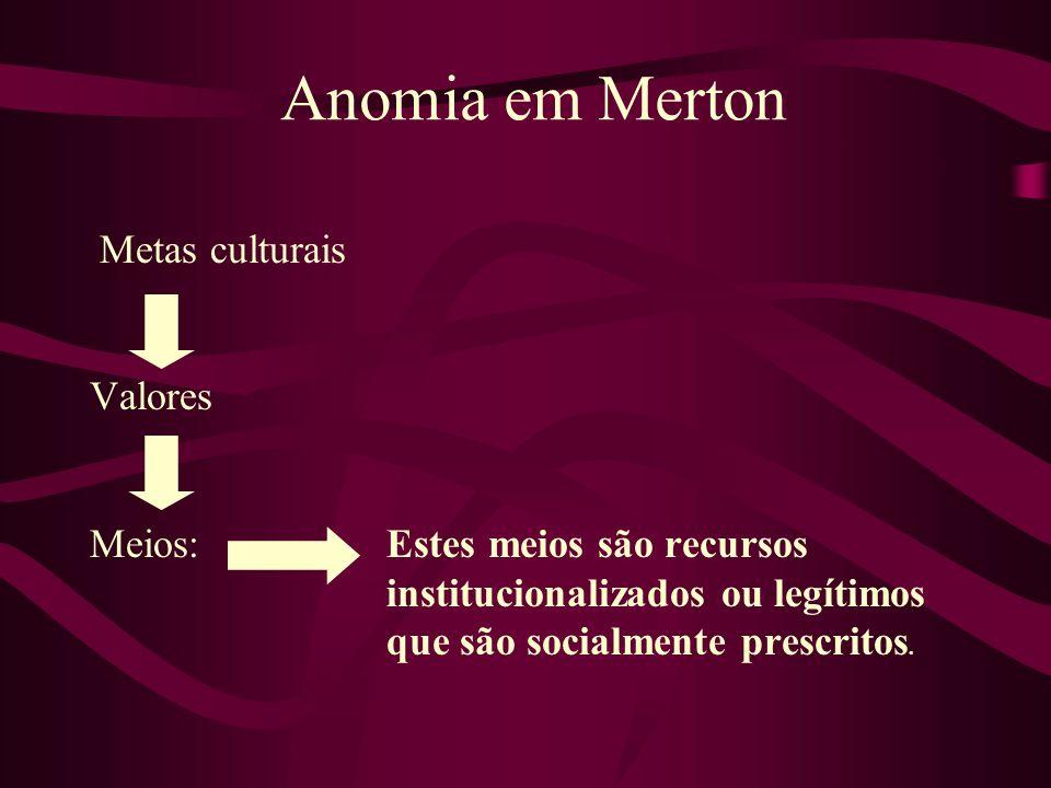 Anomia em Merton Metas culturais Valores Meios: Estes meios são recursos institucionalizados ou legítimos que são socialmente prescritos.