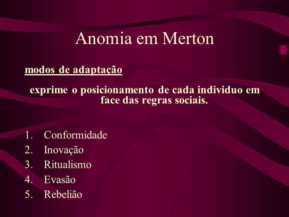 Anomia em Merton modos de adaptação exprime o posicionamento de cada individuo em face das regras sociais. 1.Conformidade 2.Inovação 3.Ritualismo 4.Ev