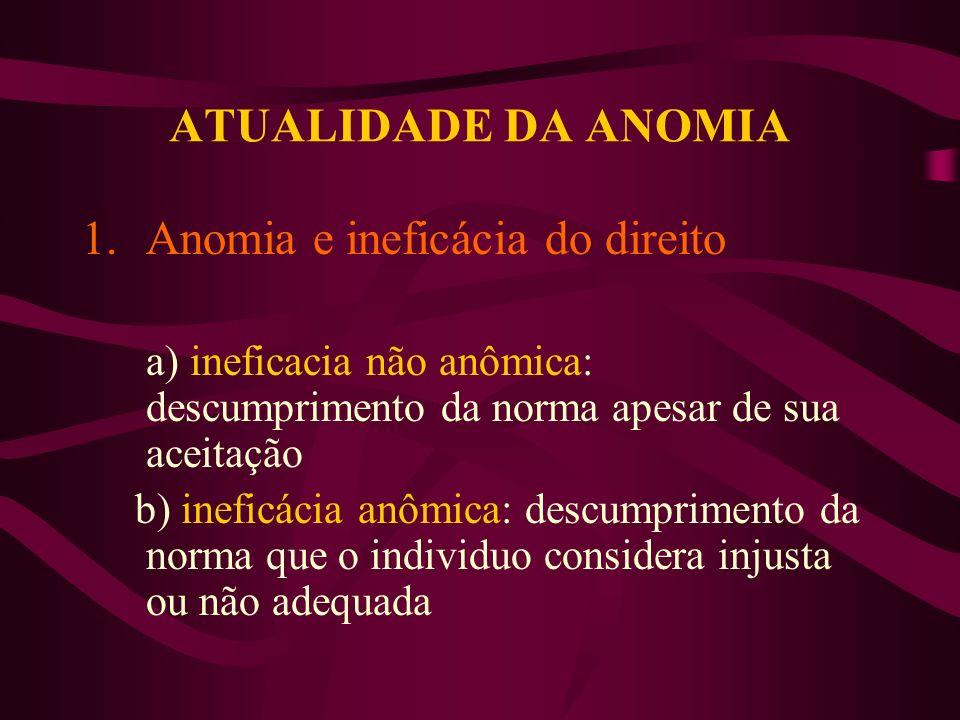 ATUALIDADE DA ANOMIA 1.Anomia e ineficácia do direito a) ineficacia não anômica: descumprimento da norma apesar de sua aceitação b) ineficácia anômica: descumprimento da norma que o individuo considera injusta ou não adequada