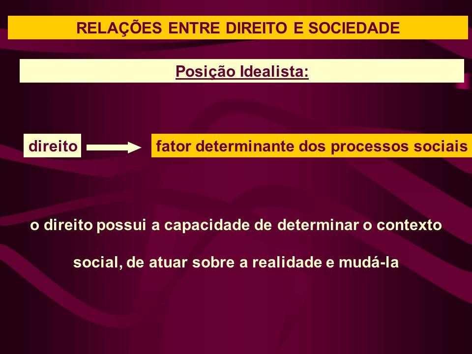 RELAÇÕES ENTRE DIREITO E SOCIEDADE o direito possui a capacidade de determinar o contexto social, de atuar sobre a realidade e mudá-la Posição Idealista: direitofator determinante dos processos sociais