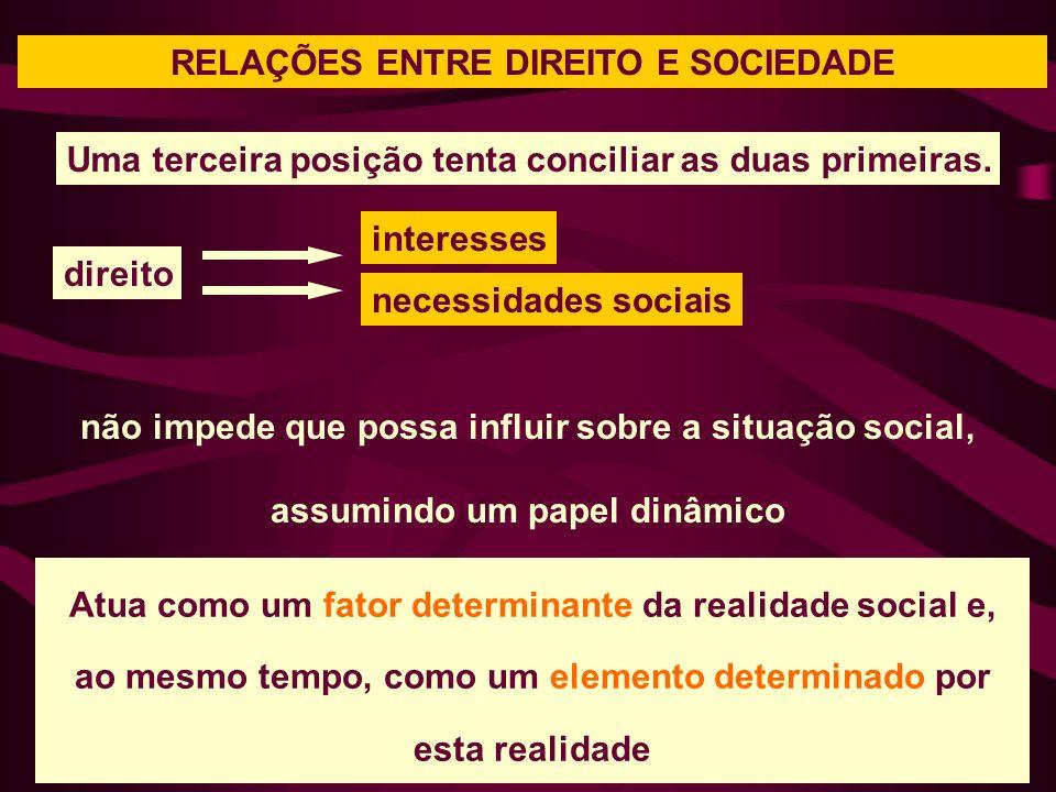 RELAÇÕES ENTRE DIREITO E SOCIEDADE não impede que possa influir sobre a situação social, assumindo um papel dinâmico Uma terceira posição tenta conciliar as duas primeiras.