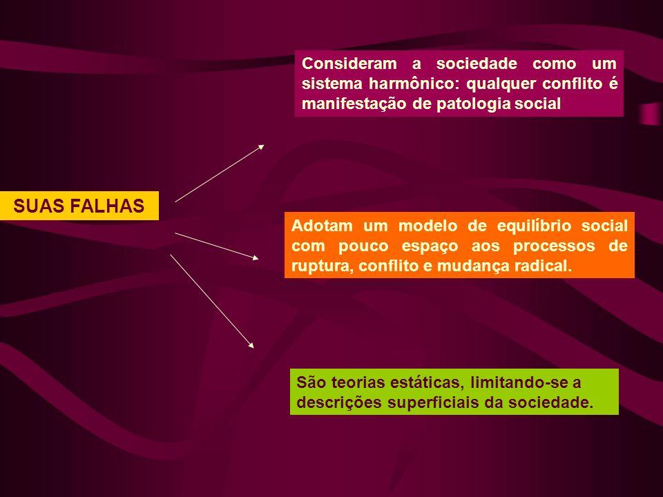 SUAS FALHAS Consideram a sociedade como um sistema harmônico: qualquer conflito é manifestação de patologia social Adotam um modelo de equilíbrio social com pouco espaço aos processos de ruptura, conflito e mudança radical.