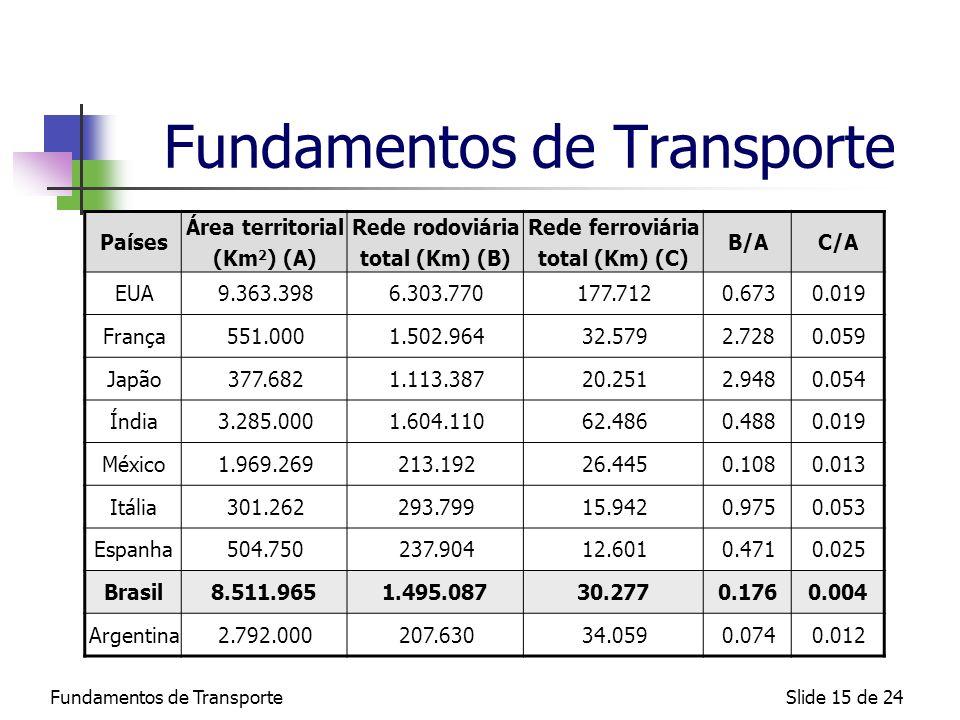 Fundamentos de TransporteSlide 15 de 24 Fundamentos de Transporte Países Área territorial (Km 2 ) (A) Rede rodoviária total (Km) (B) Rede ferroviária