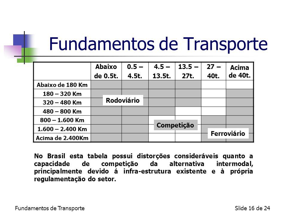 Fundamentos de TransporteSlide 16 de 24 Fundamentos de Transporte Abaixo de 0.5t. 0.5 – 4.5t. 4.5 – 13.5t. 13.5 – 27t. 27 – 40t. Acima de 40t. Abaixo