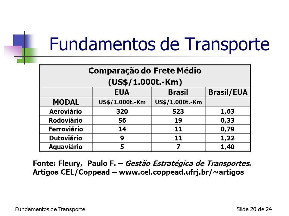 Fundamentos de TransporteSlide 20 de 24 Fundamentos de Transporte Comparação do Frete Médio (US$/1.000t.-Km) EUABrasilBrasil/EUA MODAL US$/1.000t.-Km