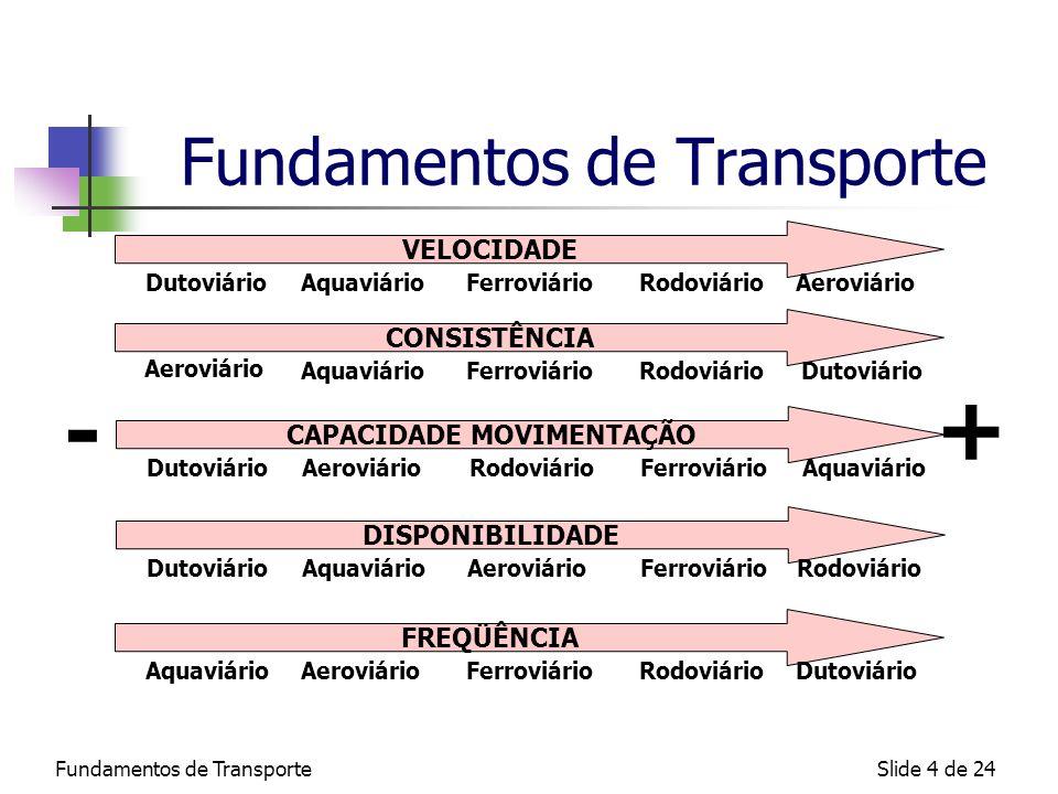 Fundamentos de TransporteSlide 5 de 24 Fundamentos de Transporte Evolução da participação (%) dos modais na Matriz de Transportes Brasileira 20022003200420052006 Aéreo0,3 Aquaviário10,311,5 11,612,8 Dutoviário4,0 3,84,54,4 Ferroviário23,322,320,7 19,9 Rodoviário62,161,963,762,962,6 Comparação da Matriz BrasilEUA Aéreo0,3<1 Aquaviário10,316 Dutoviário4,020 Ferroviário23,338 Rodoviário62,126 Se for excluído os produtos primários (agrícolas e minérios), a participação do modal rodoviário sobe para 92% no Brasil
