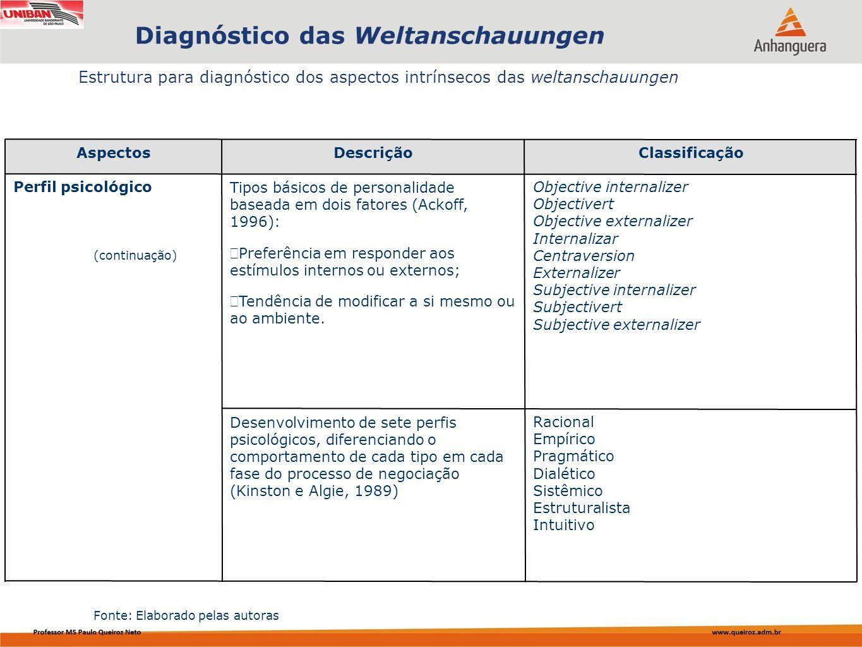 Capa da Obra Estrutura para diagnóstico dos aspectos intrínsecos das weltanschauungen Diagnóstico das Weltanschauungen (continuação) AspectosDescrição