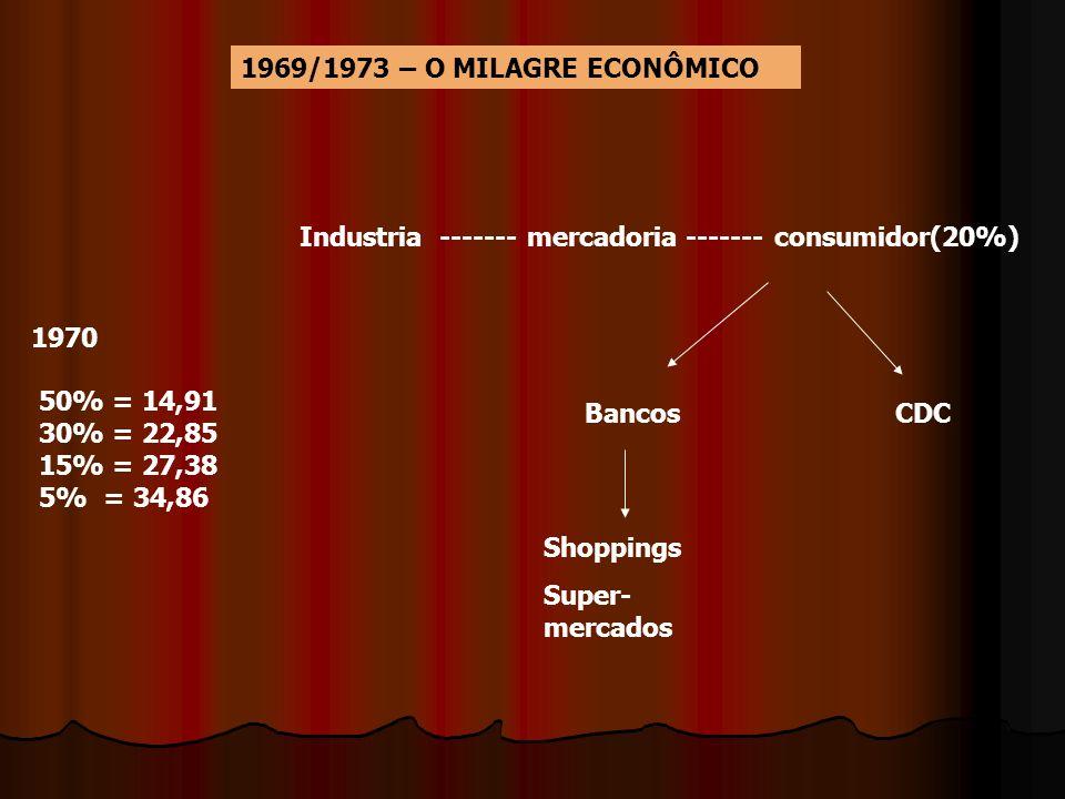 1969/1973 – O MILAGRE ECONÔMICO 1970 50% = 14,91 30% = 22,85 15% = 27,38 5% = 34,86 Industria ------- mercadoria ------- consumidor(20%) BancosCDC Sho