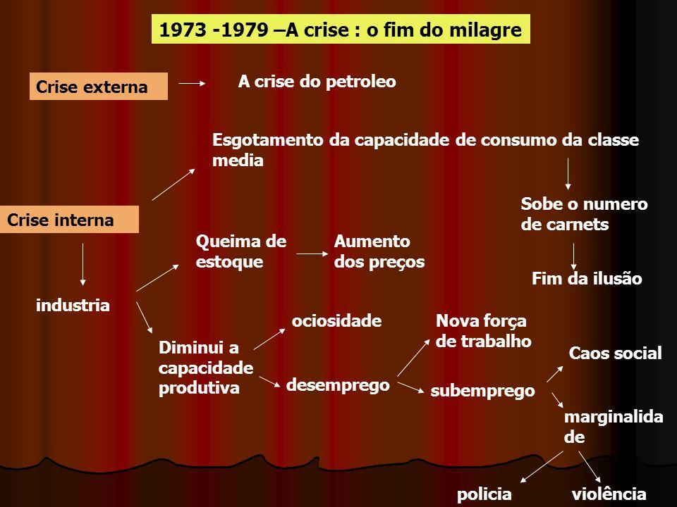 1973 -1979 –A crise : o fim do milagre Crise externa A crise do petroleo Crise interna Esgotamento da capacidade de consumo da classe media Sobe o num