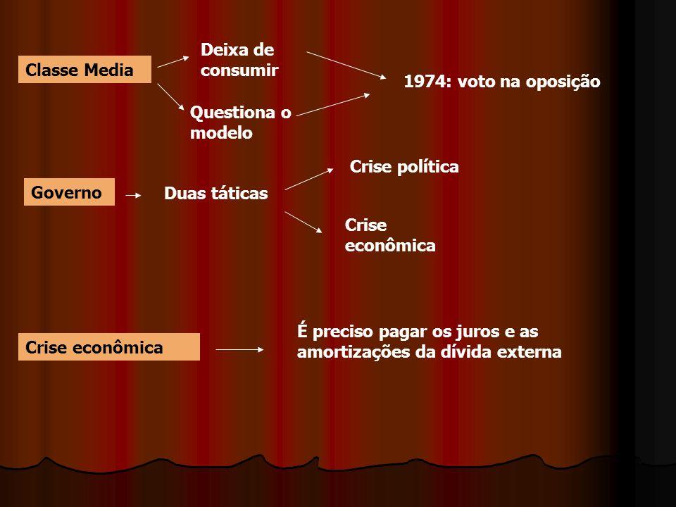 Classe Media Deixa de consumir Questiona o modelo 1974: voto na oposição Governo Duas táticas Crise política Crise econômica É preciso pagar os juros