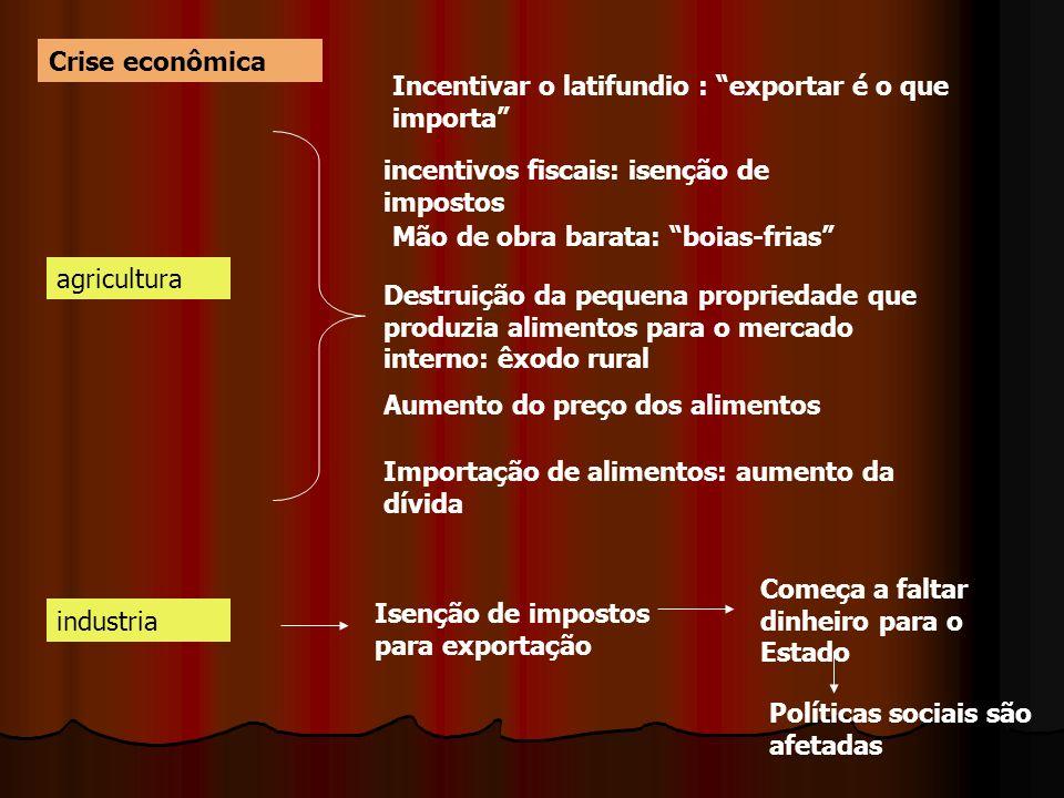 Crise econômica agricultura Incentivar o latifundio : exportar é o que importa incentivos fiscais: isenção de impostos Mão de obra barata: boias-frias