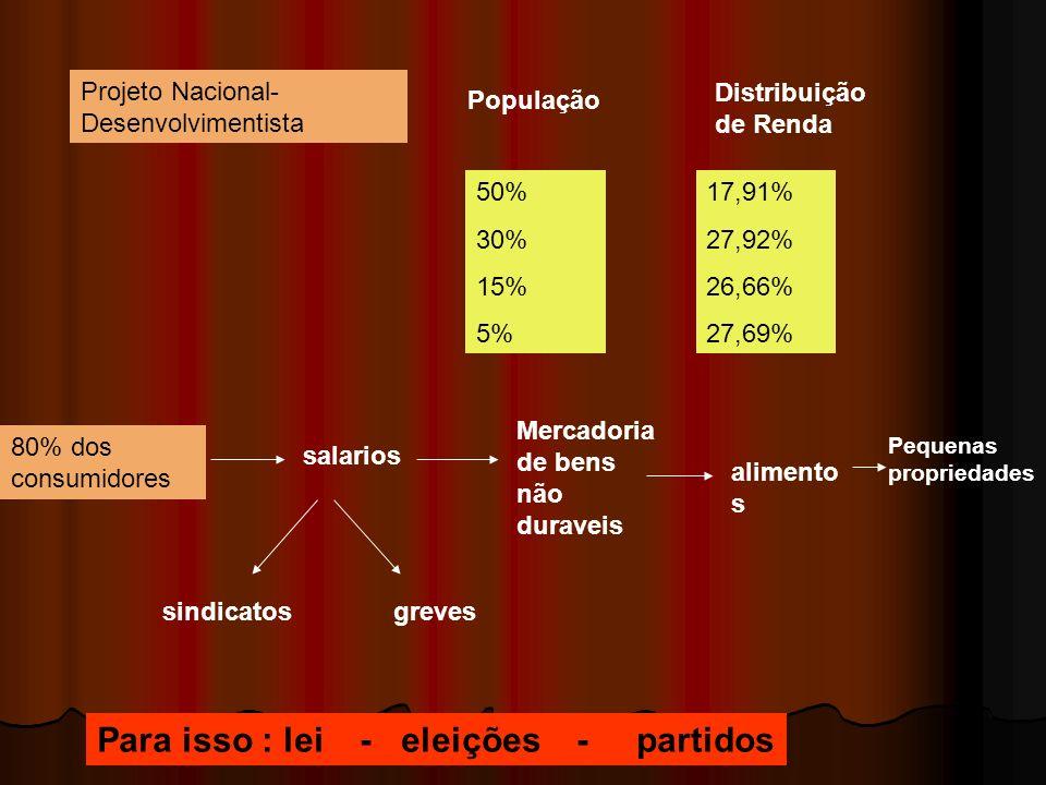 Projeto Nacional- Desenvolvimentista População Distribuição de Renda 50% 30% 15% 5% 17,91% 27,92% 26,66% 27,69% 80% dos consumidores salarios Mercador