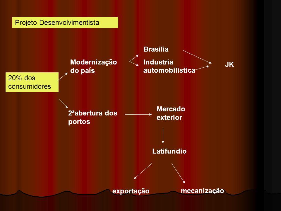Projeto Desenvolvimentista 20% dos consumidores Modernização do país 2ªabertura dos portos Brasilia Industria automobilistica JK Mercado exterior Lati