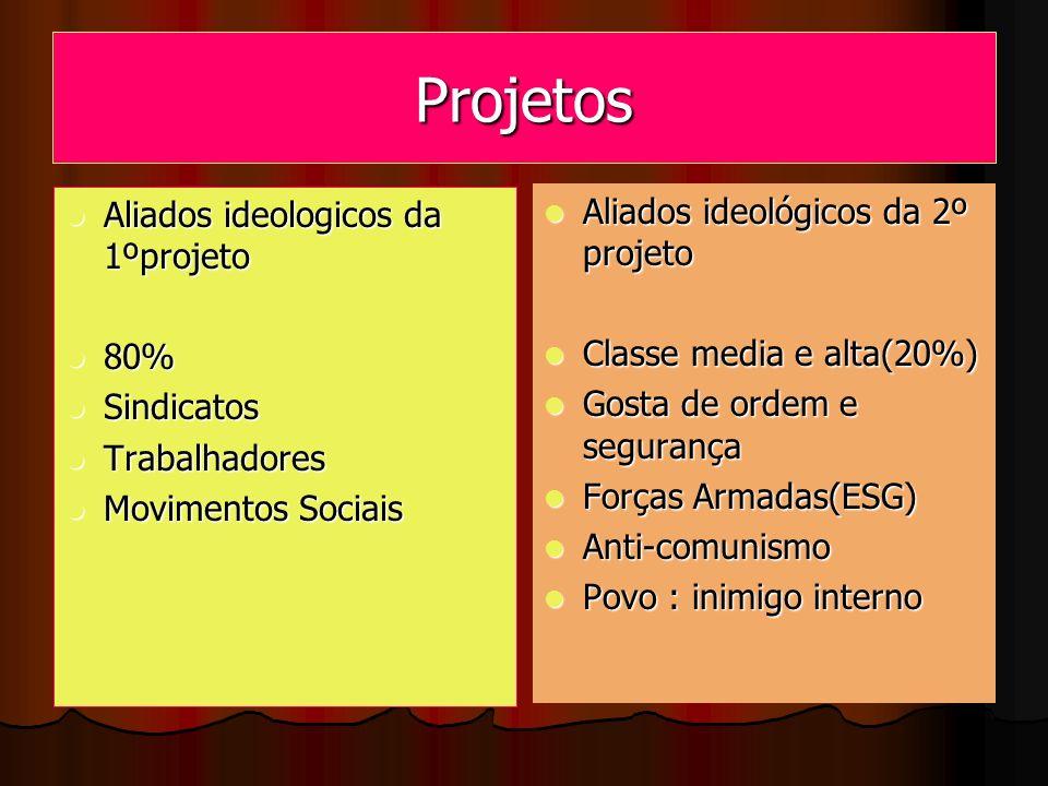 Projetos Aliados ideologicos da 1ºprojeto Aliados ideologicos da 1ºprojeto 80% 80% Sindicatos Sindicatos Trabalhadores Trabalhadores Movimentos Sociai