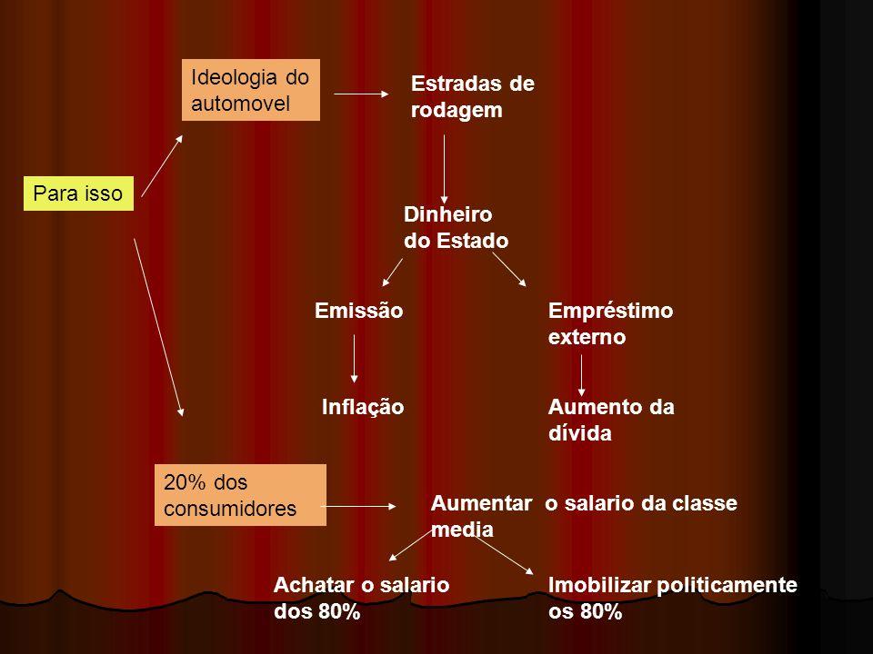 A Ditadura Militar : 1964/1984 1964/1969 : A institucionalização do Golpe 1969/1973 : O Milagre Econômico 1973/1979 : O fim do milagre 1979/1984 : Abertura e Transição
