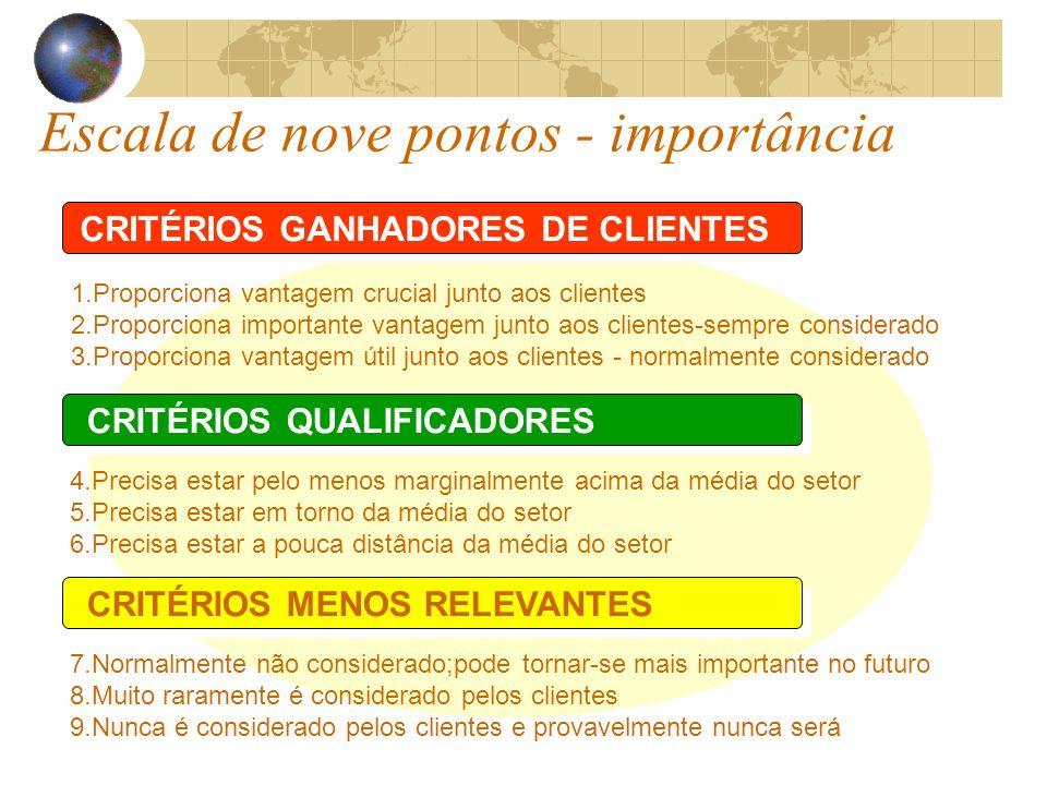 Escala de nove pontos - importância CRITÉRIOS GANHADORES DE CLIENTES 1.Proporciona vantagem crucial junto aos clientes 2.Proporciona importante vantag