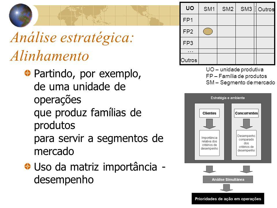 FP1 FP2 FP3 Outros... SM1SM2SM3 Outros UO... UO – unidade produtiva FP – Família de produtos SM – Segmento de mercado Análise estratégica: Alinhamento