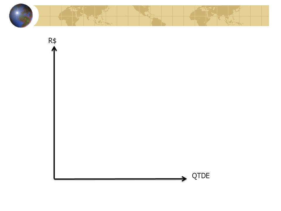 R$ QTDE