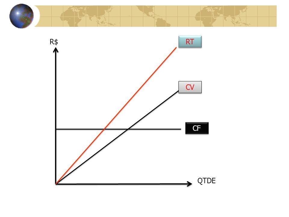 R$ QTDE CF CV RT
