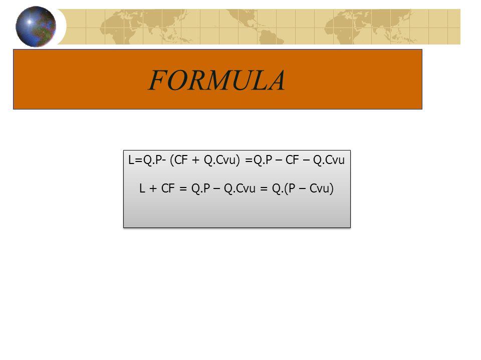 FORMULA L=Q.P- (CF + Q.Cvu) =Q.P – CF – Q.Cvu L + CF = Q.P – Q.Cvu = Q.(P – Cvu) L=Q.P- (CF + Q.Cvu) =Q.P – CF – Q.Cvu L + CF = Q.P – Q.Cvu = Q.(P – C