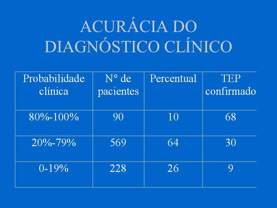 ACURÁCIA DO DIAGNÓSTICO CLÍNICO