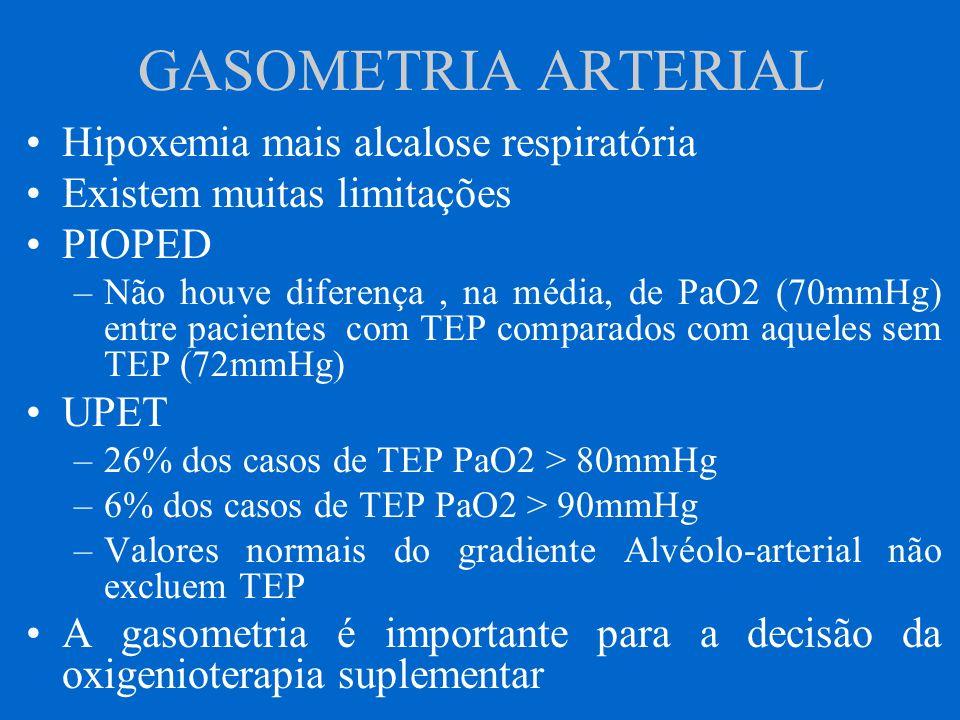 GASOMETRIA ARTERIAL Hipoxemia mais alcalose respiratória Existem muitas limitações PIOPED –Não houve diferença, na média, de PaO2 (70mmHg) entre pacie