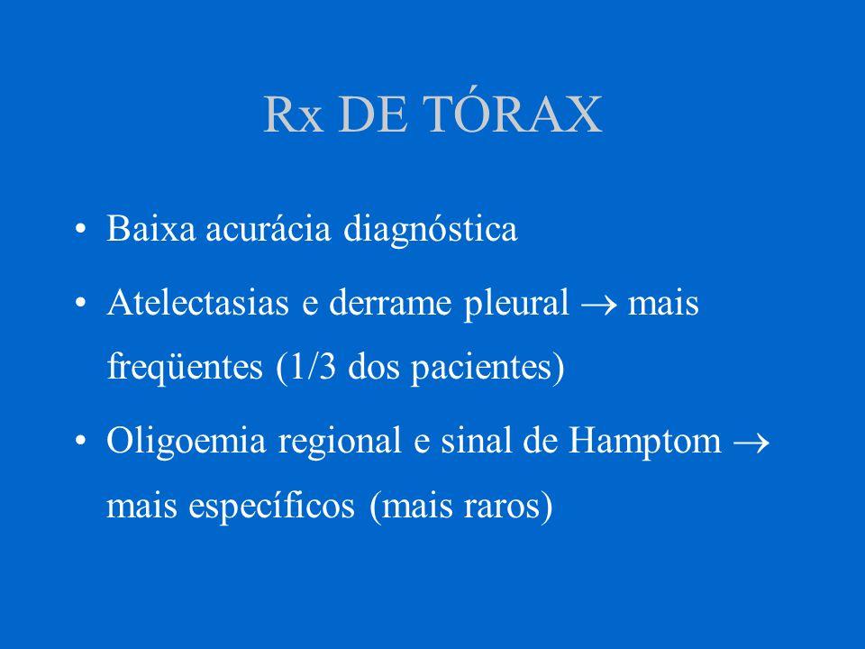 Rx DE TÓRAX Baixa acurácia diagnóstica Atelectasias e derrame pleural mais freqüentes (1/3 dos pacientes) Oligoemia regional e sinal de Hamptom mais e