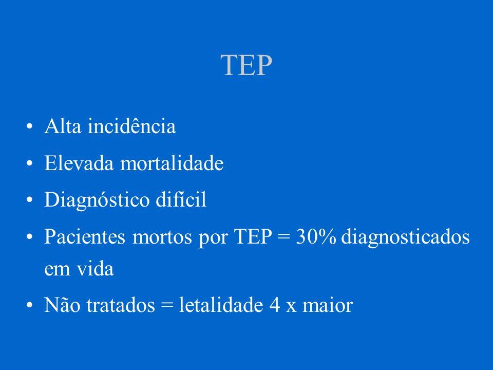 TEP Alta incidência Elevada mortalidade Diagnóstico difícil Pacientes mortos por TEP = 30% diagnosticados em vida Não tratados = letalidade 4 x maior