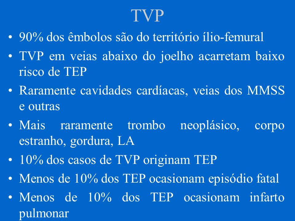 TVP 90% dos êmbolos são do território ílio-femural TVP em veias abaixo do joelho acarretam baixo risco de TEP Raramente cavidades cardíacas, veias dos