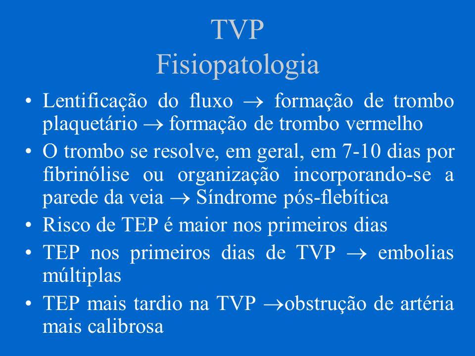 TVP Fisiopatologia Lentificação do fluxo formação de trombo plaquetário formação de trombo vermelho O trombo se resolve, em geral, em 7-10 dias por fi
