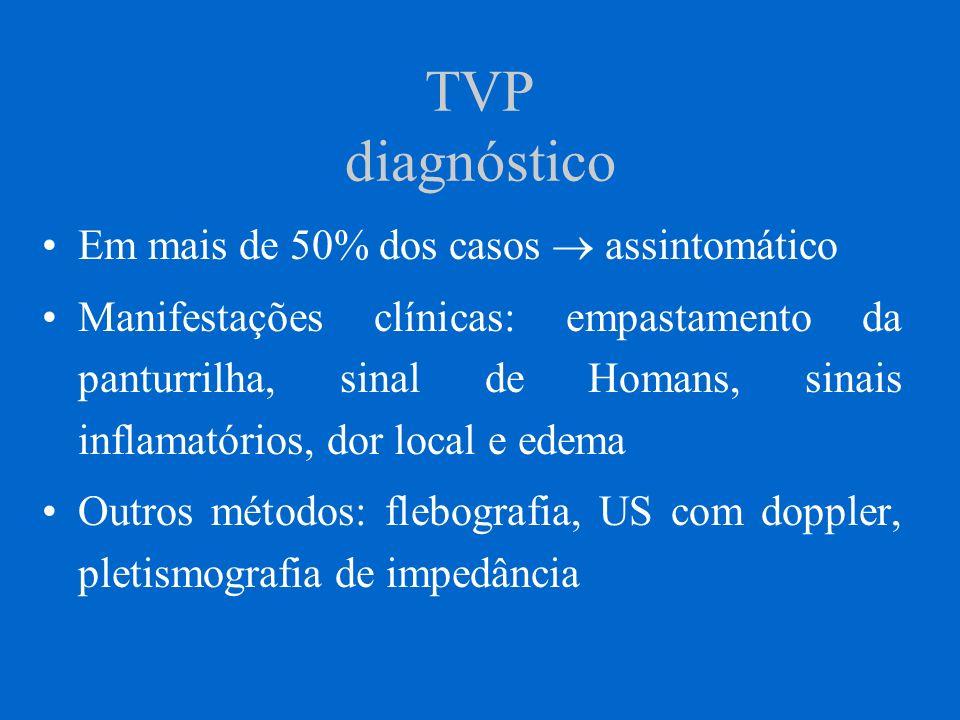 TVP diagnóstico Em mais de 50% dos casos assintomático Manifestações clínicas: empastamento da panturrilha, sinal de Homans, sinais inflamatórios, dor
