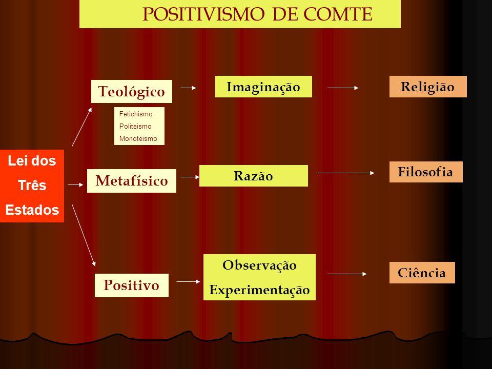Teológico Metafísico Positivo Imaginação Razão Observação Experimentação Religião Filosofia Ciência POSITIVISMO DE COMTE Lei dos Três Estados Fetichis