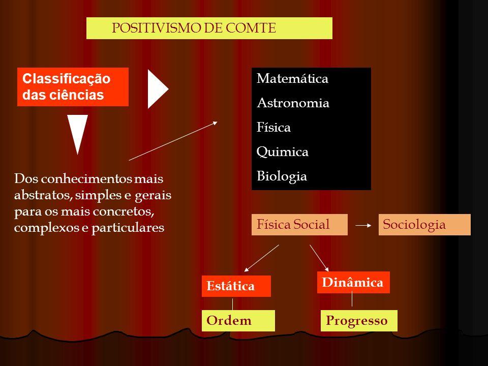 POSITIVISMO DE COMTE Classificação das ciências Matemática Astronomia Física Quimica Biologia Física SocialSociologia Estática Dinâmica OrdemProgresso