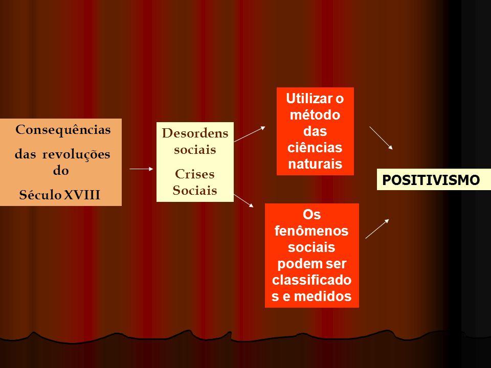 Consequências das revoluções do Século XVIII Desordens sociais Crises Sociais Utilizar o método das ciências naturais Os fenômenos sociais podem ser c