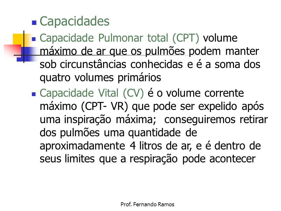 Capacidades Capacidade Pulmonar total (CPT) volume máximo de ar que os pulmões podem manter sob circunstâncias conhecidas e é a soma dos quatro volume