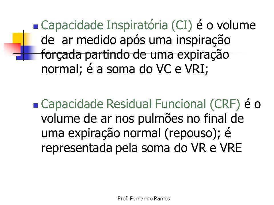 Prof. Fernando Ramos Capacidade Inspiratória (CI) é o volume de ar medido após uma inspiração forçada partindo de uma expiração normal; é a soma do VC
