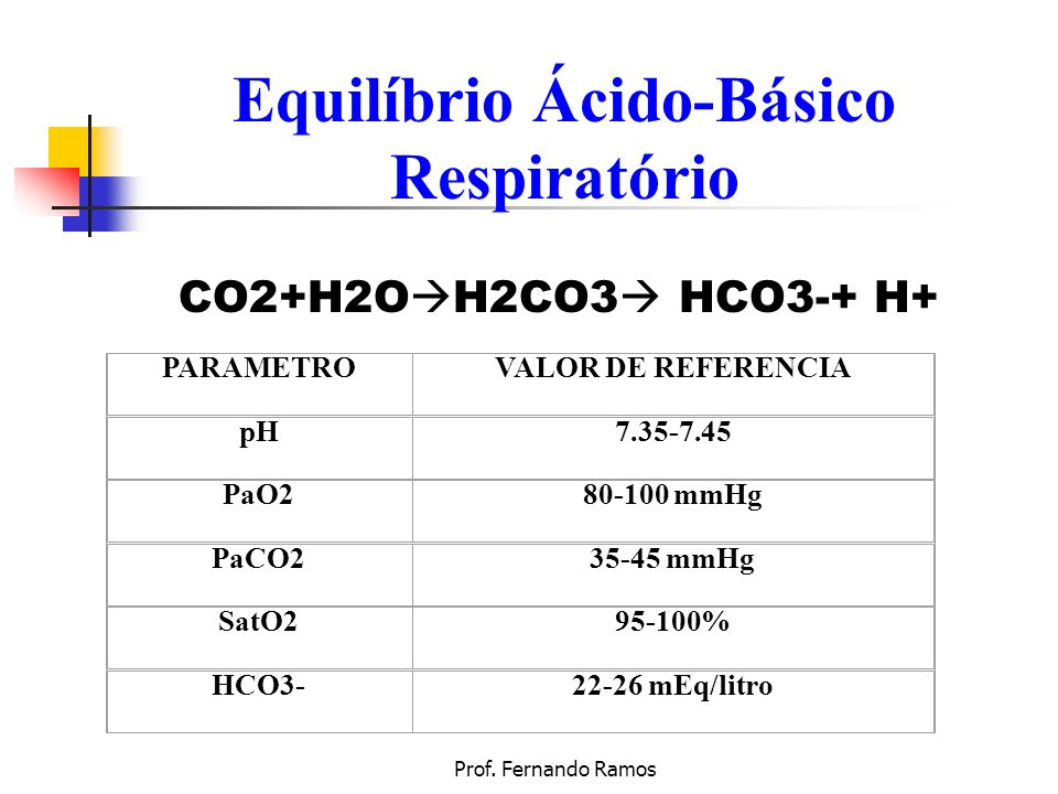 Prof. Fernando Ramos PARAMETROVALOR DE REFERENCIA pH7.35-7.45 PaO280-100 mmHg PaCO235-45 mmHg SatO295-100% HCO3-22-26 mEq/litro Equilíbrio Ácido-Básic