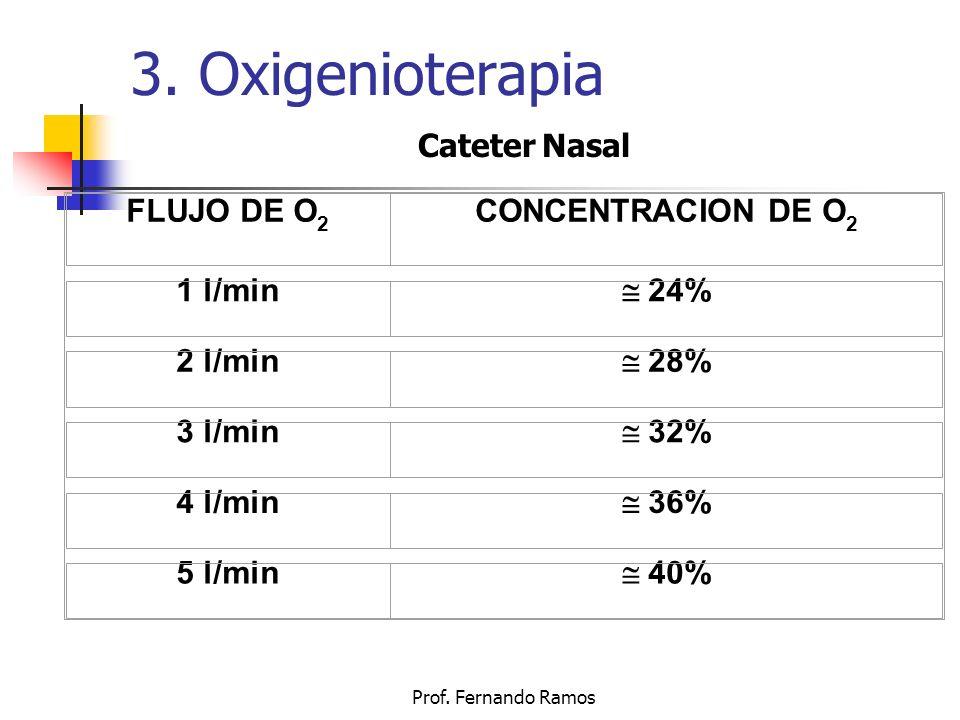 3. Oxigenioterapia FLUJO DE O 2 CONCENTRACION DE O 2 1 l/min 24% 2 l/min 28% 3 l/min 32% 4 l/min 36% 5 l/min 40% Cateter Nasal