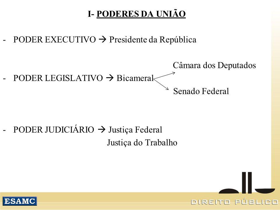 I- PODERES DA UNIÃO -PODER EXECUTIVO Presidente da República Câmara dos Deputados -PODER LEGISLATIVO Bicameral Senado Federal -PODER JUDICIÁRIO Justiç