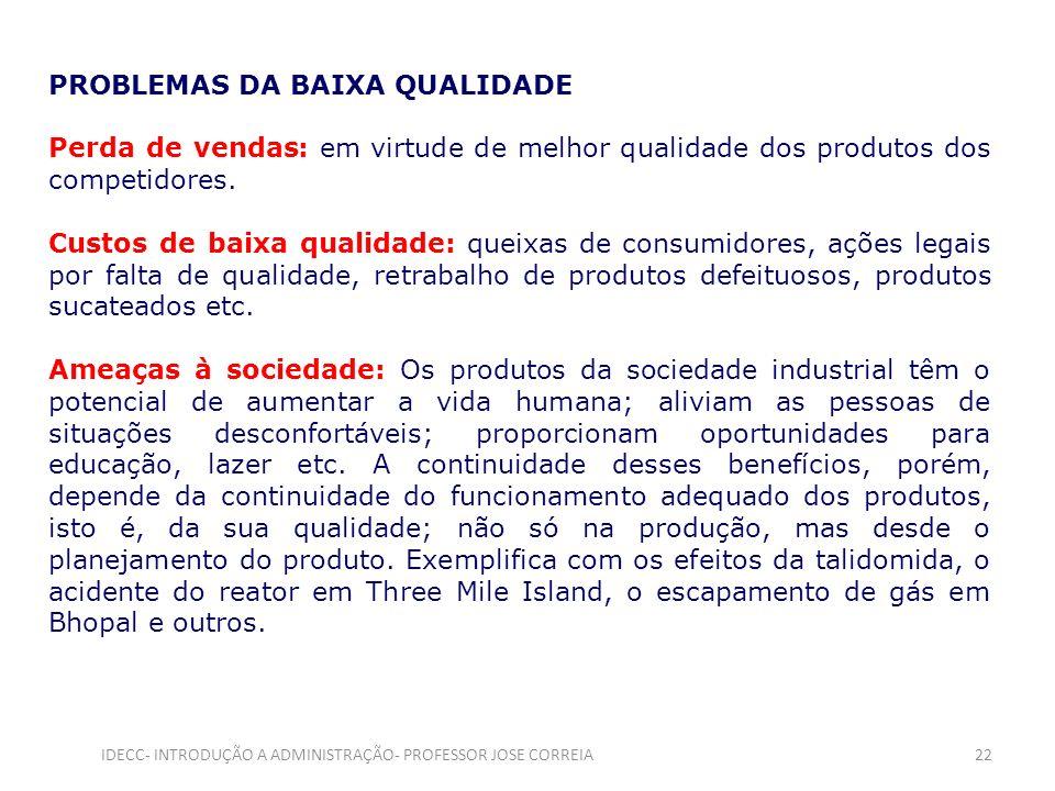 PROBLEMAS DA BAIXA QUALIDADE Perda de vendas: em virtude de melhor qualidade dos produtos dos competidores. Custos de baixa qualidade: queixas de cons