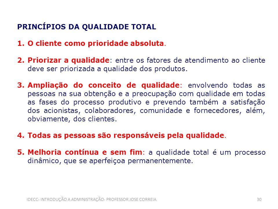 PRINCÍPIOS DA QUALIDADE TOTAL 1.O cliente como prioridade absoluta. 2.Priorizar a qualidade: entre os fatores de atendimento ao cliente deve ser prior