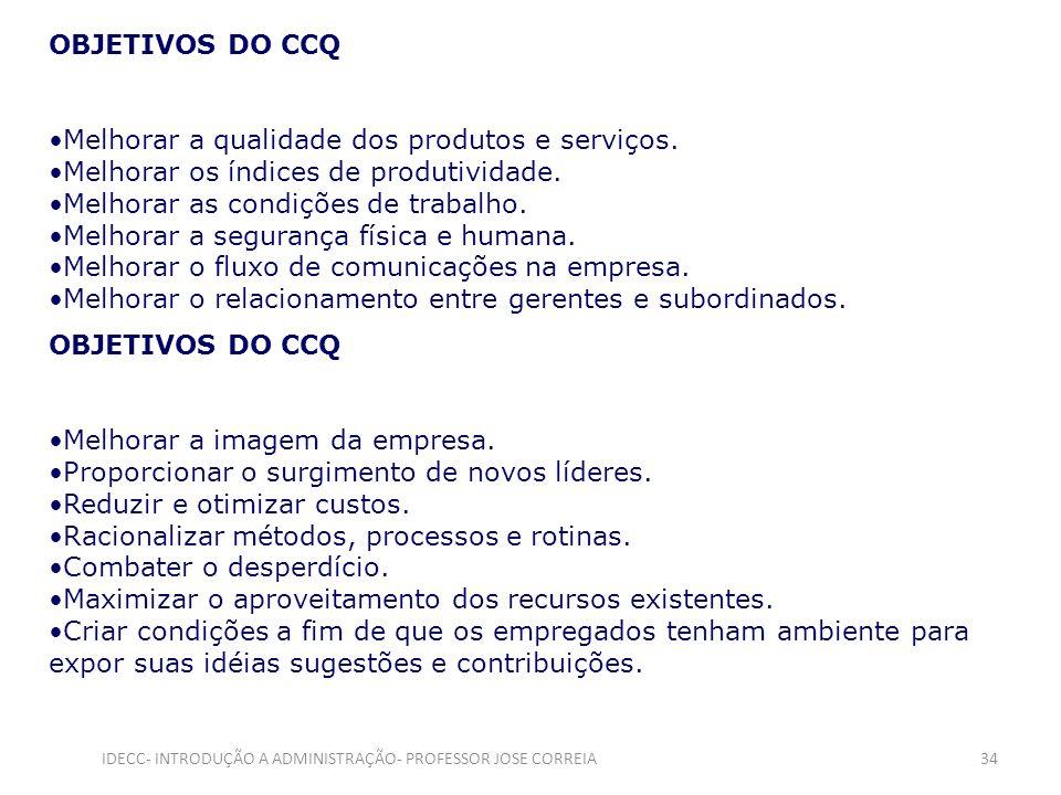 OBJETIVOS DO CCQ Melhorar a qualidade dos produtos e serviços. Melhorar os índices de produtividade. Melhorar as condições de trabalho. Melhorar a seg