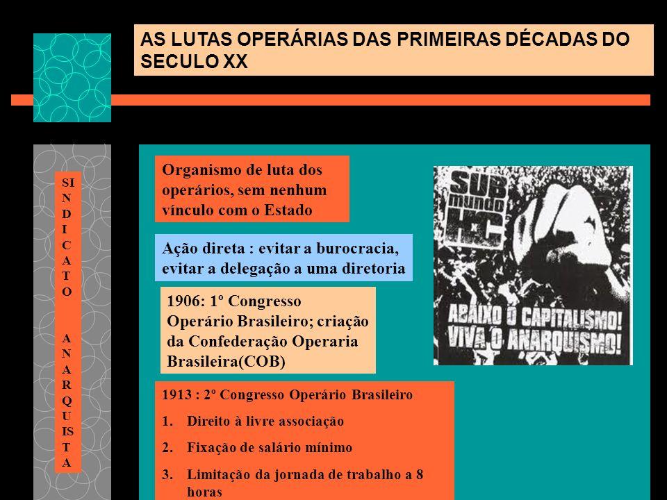 Organismo de luta dos operários, sem nenhum vínculo com o Estado Ação direta : evitar a burocracia, evitar a delegação a uma diretoria 1906: 1º Congre