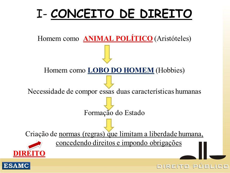 I- CONCEITO DE DIREITO Homem como ANIMAL POLÍTICO (Aristóteles) Homem como LOBO DO HOMEM (Hobbies) Necessidade de compor essas duas características humanas Formação do Estado Criação de normas (regras) que limitam a liberdade humana, concedendo direitos e impondo obrigaçõesDIREITO